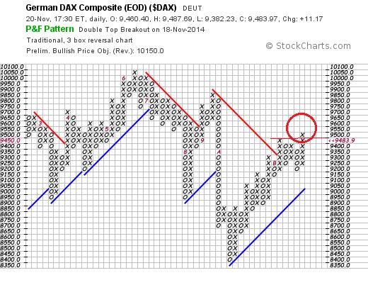 DAX 30  P & F Chart