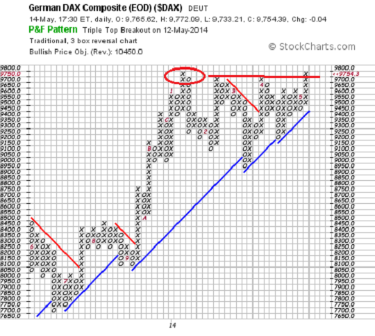DAX 30 Point and Figure
