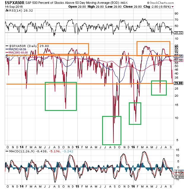 Der innere Markt taucht in die untere extreme Zone ein