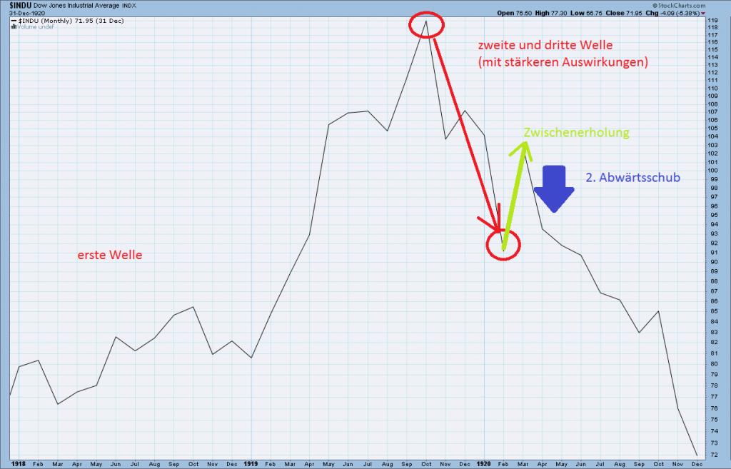 Historischer Chart des Dow Jones Industrial Average Index