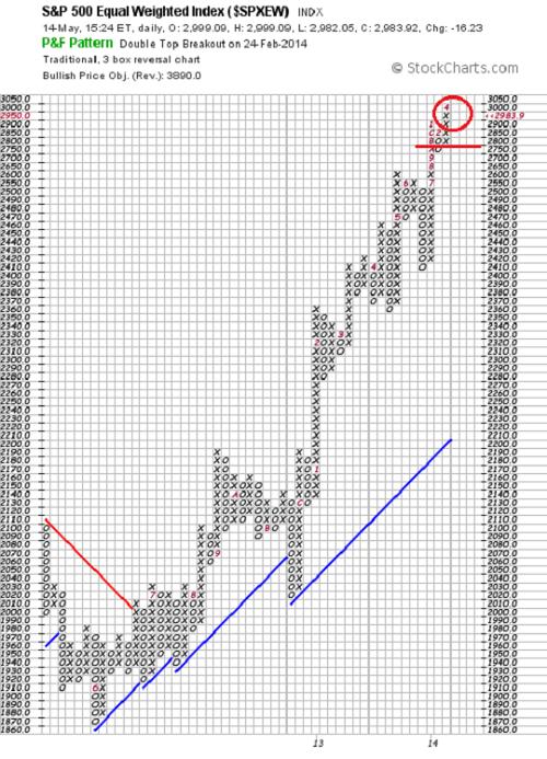 """US-Indizes: kein Doppeltop in Sicht Während der DAX noch zwischen seiner Widerstandszone und der Magie der runden Marke gefangen ist, sind zumindest die Aktien des S & P 500 bereits einen Schritt weiter. (Leider gilt dies nicht für die wichtigen Titel an der NASDAQ, die nach wie vor unter Abgabedruck  stehen.   Hier sehen Sie nicht den Chart des üblichen S & P 500 Index der größten US-Werte, sondern sein gleichgewichtetes Pendant """"Eaqual Weight"""". Alle Titel sind hier gleich """"schwer"""" und wichtig, es gilt das Prinzip """"One Man One Vote"""". Jede Stimme zählt also gleich und wenige schwere Titel sind nicht in der Lage, den gesamten Index zu beeinflussen. Dieser Index hilft Ihnen zu erkennen, ob der Markt in seiner ganzen Breite intakt ist, oder vielleicht nur wenige schwere Titel den Index oben halten.  Konkret erkennen Sie im rechten Bereich, dass die Dynamik zwar nachlässt, aber kein Grund zur Sorge besteht. Bitte beachten Sie, dass der Index sein altes Hoch bereits im April bei 2.900 geknackt hat (Ziffer 4) und dadurch dem  DAX enteilt ist. Eine weitere Parallele besteht darin, dass der S & P  ebenfalls vor einer runden Zahl steht und demnächst Nerven zeigen könnte.   Zweifellos ist der Aufwärtstrend intakt und ein neues Hoch ist ein wichtiges charttechnisches Signal, welches meist neue Käufer anlockt. Brenzlig wird es erst, falls sich demnächst ein frisches Verkaufssignal (also eine negative 0-Spalte) unterhalb von 2.750 bildet. Aber davon sind wir noch ein ganzes Stück entfernt – trotz des gestrigen leichten Kursrückgangs. Das wichtigste Argument, welches gegen die Bullen spricht, ist in diesem äußeren Chart nicht zu erkennen und nur dem inneren Markt zu entnehmen. Ich spreche von der abnehmenden Relation der Kaufsignale der P & F Technik – trotz des äußerlich positiven Charts ein deutliches Warnsignal. Dies zeigt Ihnen, dass einige größere Investoren ins Lager der Verkäufer gewechselt sind und ihre Titel an die Nachzügler verkaufen."""