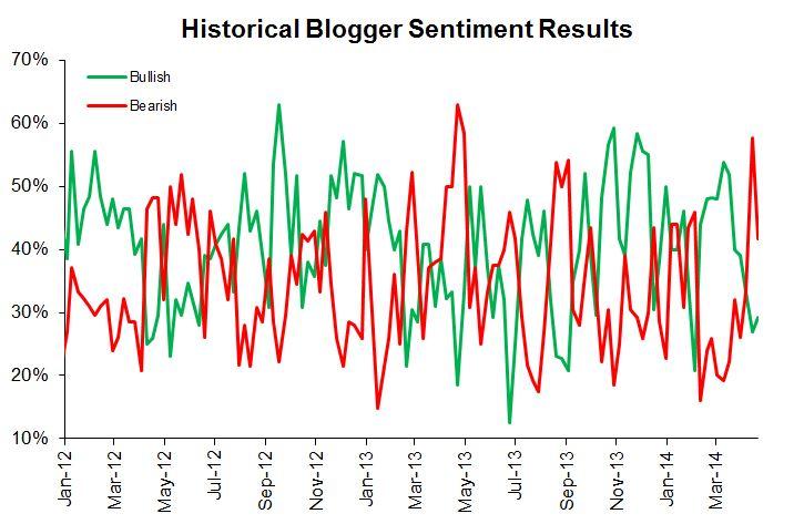 Das aktuelle Sentiment der Börsenblogger